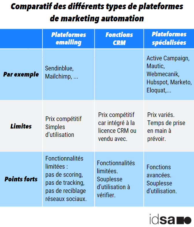 plateforme marketing automation