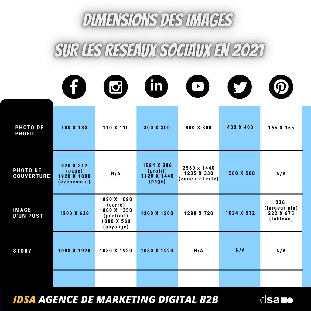 Taille images réseaux sociaux 2021 IDSA